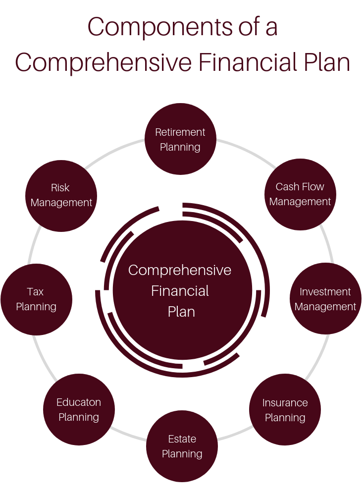 Comprehensive Financial Planning: What is it Anyway? | JMB